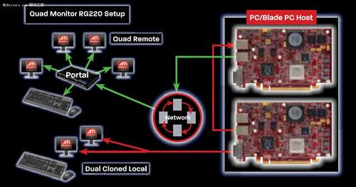 【05.04】AMD发布远程多屏输出显卡FirePro RG220