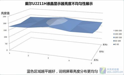 叫板2209WA 戴尔U2211H进阶版深度测试