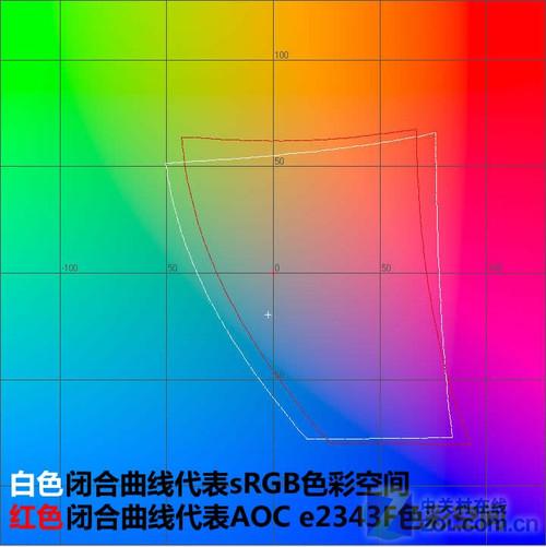 AOC e2343F与sRGB色彩范围的对比(Lab色彩空间)