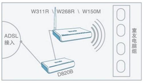 adsl接入无线组网