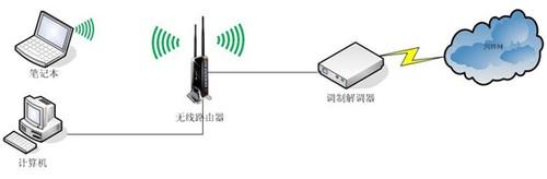 如何安装和设置无线路由器
