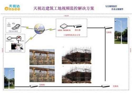建筑工地监控系统系统拓扑图