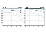 佳能EF 70-200mm f/4L IS USM镜头画质图