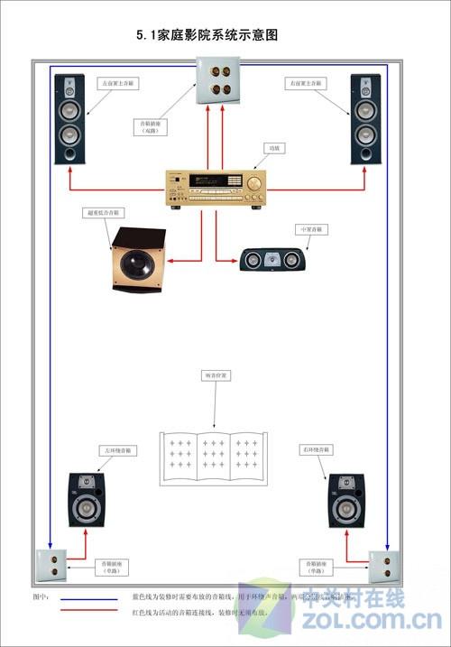 5.1音响摆放效果图