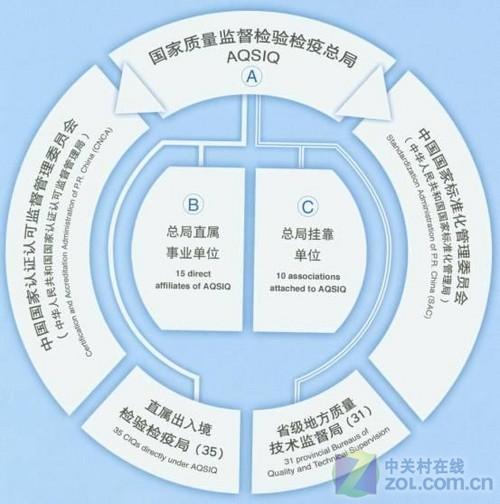 国家质检总局组织结构图