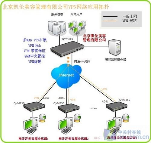 采用侠诺qvm系列路由器来构建远程视频监控的vpn网络,具体方案结构如