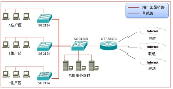 艾泰小区网络解决方案