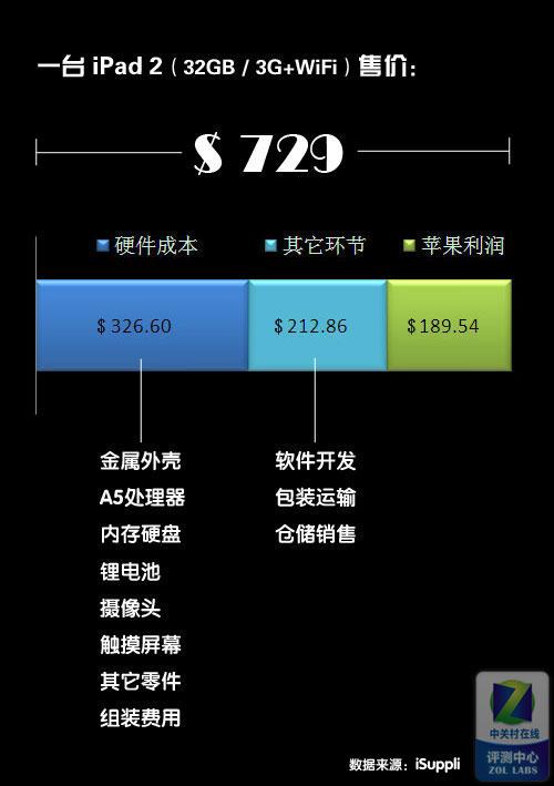 精密计算 苹果iPad 2 硬件成本大揭秘!