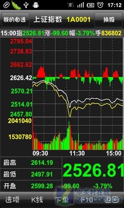个股走势和上证指数走势-K曲线查询及个股走势图