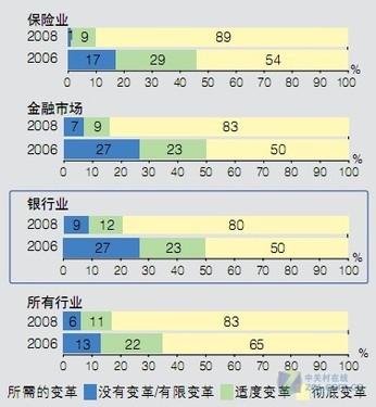 智慧的银行推动中国银行业转型与创新