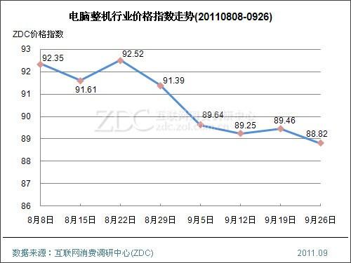 电脑整机先涨后跌至今年最低  办公行业走高打印机狂涨7.91