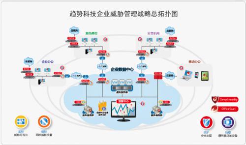 趋势科技企业威胁管理战略总拓扑图