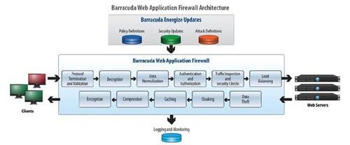 应用层的安全防护 梭子鱼WEB应用防火墙