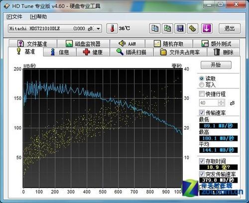 比日本便宜 日立单碟1TB硬盘报360元