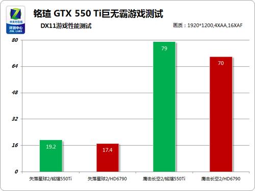 799元级霸主 铭�uGTX550Ti力战全球使命
