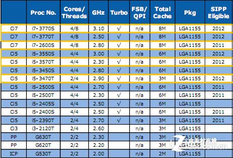 2012年Intel多款新处理器 将井喷发布