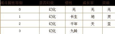 天龙八部3游戏系统介绍——珍兽系统