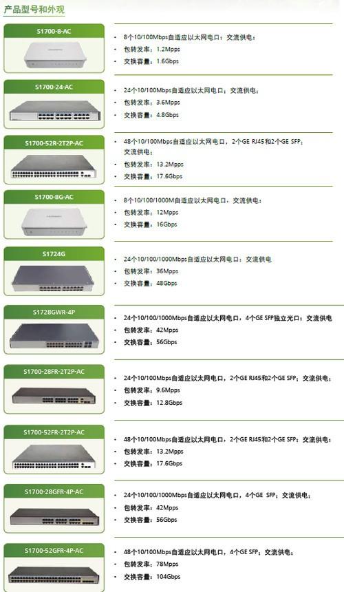提端口能效 华为推S1700系列交换机新品