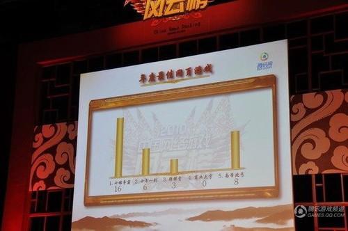 从风云榜看中国游戏发展趋势 页游成新宠