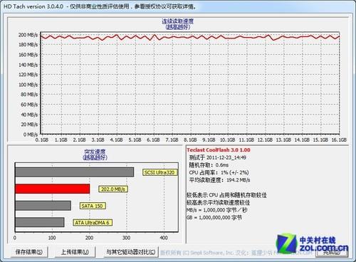 捍卫性价比 365体育投注骑士USB3.0优盘评测