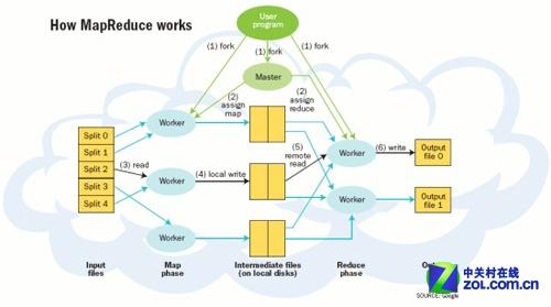Hadoop:大数据行业发展背后的驱动力