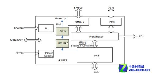 82579千兆网络芯片的电路原理图
