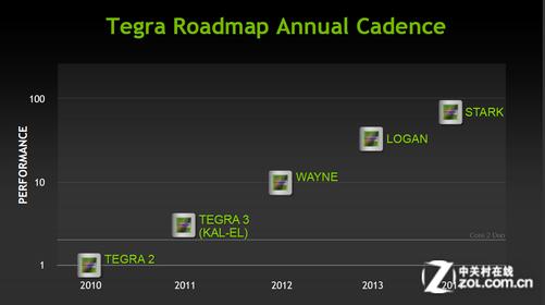 安卓计划软件_安卓阵营最强音?tegra 3四核深度解析