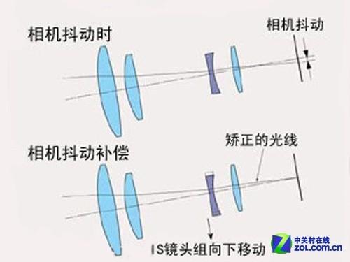 防抖革命 深入解析索尼平稳光学防抖系统