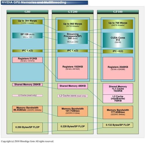 """为NV""""融合""""打基础? GTX680架构深入探秘"""