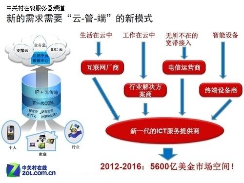 高考铁结构框架图