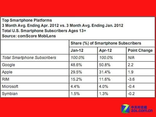 Android市场份额下跌 iPhone则逐步上升