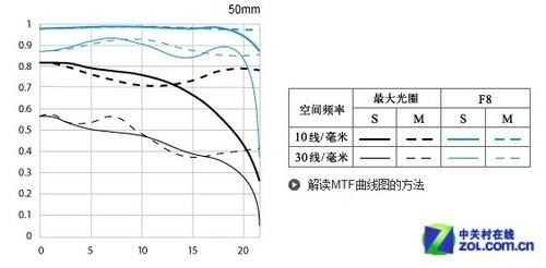 佳能EF 50mm f/1.8 II镜头评测