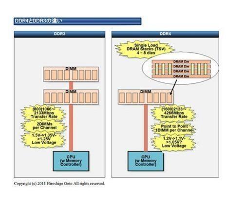 DDR4内存 对服务器而言意义更大 当然,我们要说的DDR4内存,其在服务器领域的影响更为深刻。比如,英特尔计划将在2014年开始在服务器平台上使用DDR4。服务器平台是可以说是DDR4的极大推进者,因为它们对带宽和低电压的需求比其他平台要强烈的多。 借助DDR4内存技术,服务器平台能够获得更高的性能的同时,大幅降低功耗。目前包括三星、Micron公司都宣布着手生产基于DDR4标准的内存芯片产品,而且是迄今为止体积最小采用30nm制程工艺的DDR4内存芯片。 通过采用新的电路板结构设计,三星DDR4内存数