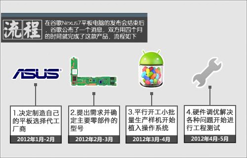 为了安卓 谷歌四太子Nexus7平板诞生记