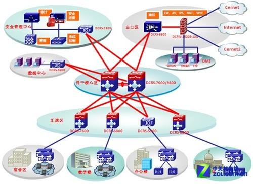 网络方案设计拓扑图