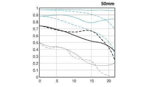大光圈定焦 佳能50mm f/1.2L镜头评测