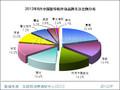 2012年8月中国复印机市场分析报告
