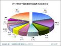 2012年8月中国投影机市场分析报告