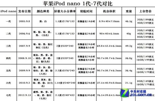 形变神不变 苹果历代iPod nano变化史