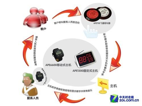 迅铃呼叫器在餐饮业应用的设计结构图