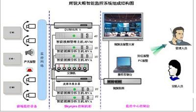 分析酒店安防智能视频监控应用解决方案