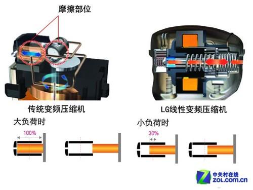 定频压缩机与变频压缩机结构上的差别