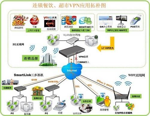 侠诺-连锁餐饮业vpn解决方案
