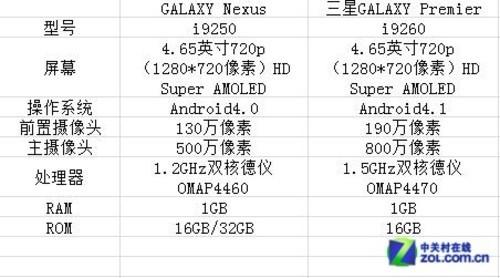 4.65吋双核 三星GALAXY Premier全国首测