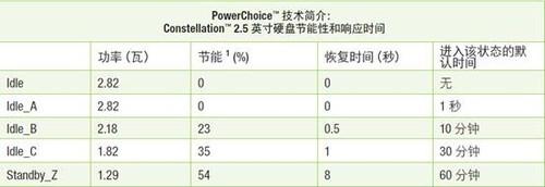 希捷PowerChoice技术-云服务商的电力管家