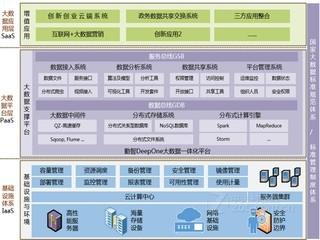 勤智数码大数据交换平台