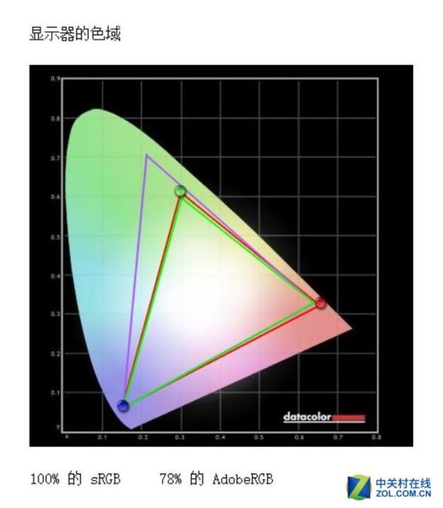优派VP2458显示器评测