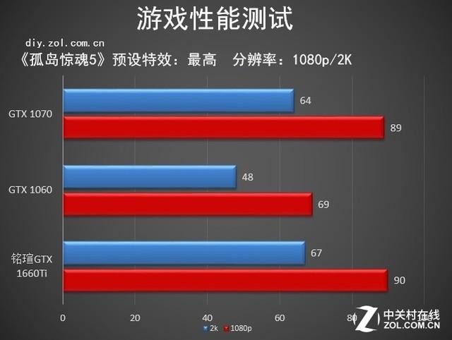铭瑄GTX 1660Ti 终结者6G评测:不要自行车了