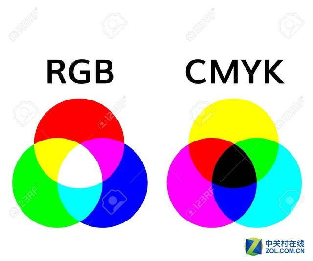打印机为何是CMYK墨水颜色