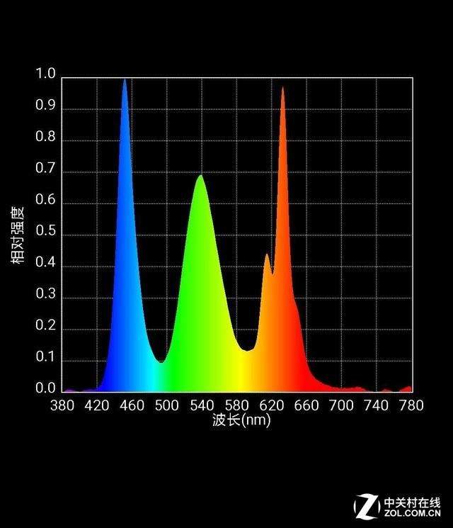光谱不说谎 万元设备实测三代iPhone屏幕素质